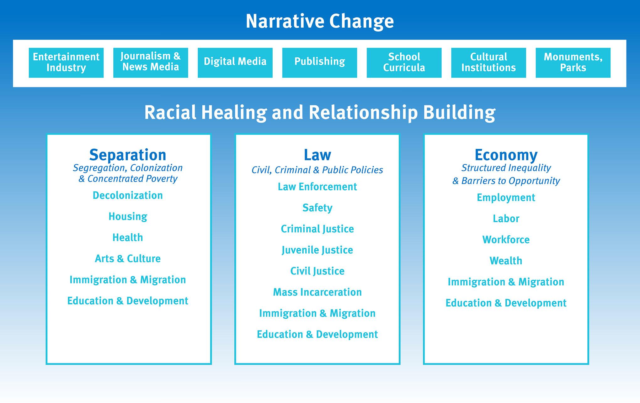 The TRHT Framework
